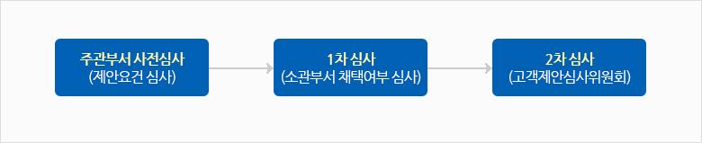 주관부서 사전심사(제안요건 심사)→1차심사(소관부서 채택여부 심사)→2차심사(고객제안심사위원회)