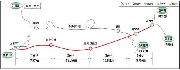 원주-제천 복선전철 관련 그림