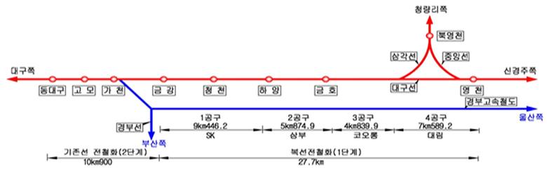 대구선(동대구-영천) 복선전철 노선 관련 그림
