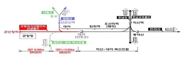 군장국가산업단지 인입철도 노선 관련 그림