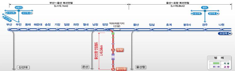 울산신항 인입철도 노선 관련 그림