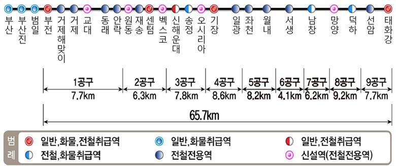 부산-울산 복선전철 노선 관련 그림