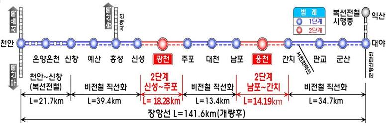 장항선 개량 2단계 노선 관련 그림
