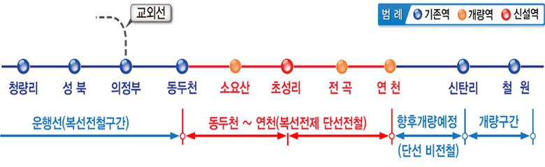동두천-연천 전철화 노선 관련 그림