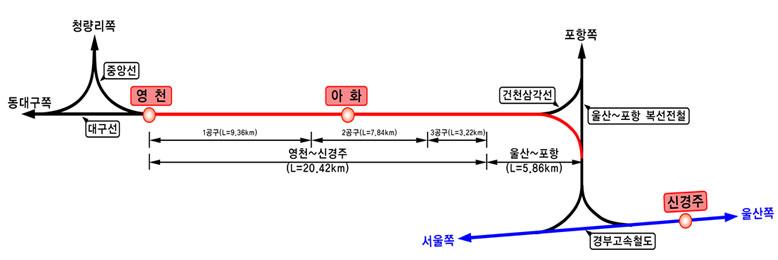 영천-신경주 복선전철 노선 관련 그림