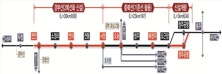 천안-청주공항 복선전철 노선 관련 그림