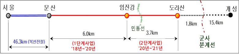 문산~임진각 전철화 노선 관련 그림