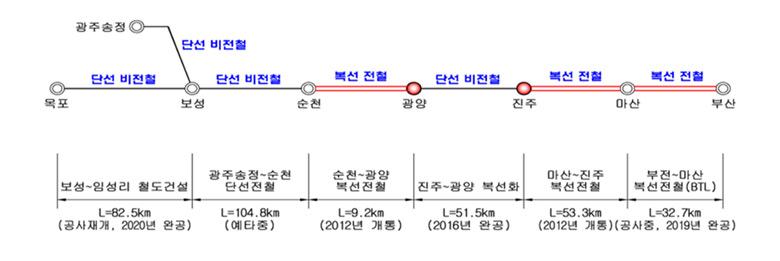 진주~광양 전철화 노선 관련 그림