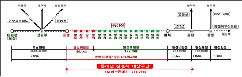 동해선(포항~동해) 전철화 노선 관련 그림