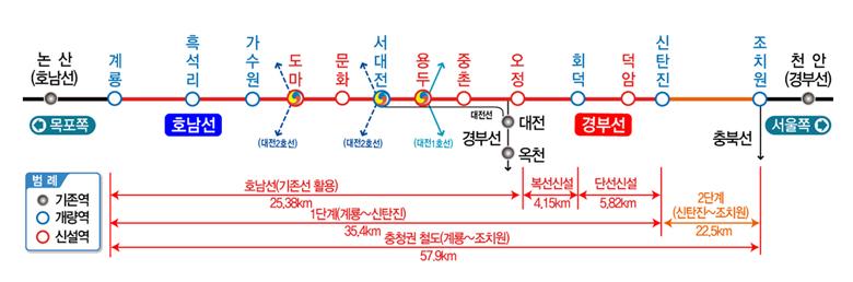 충청권 광역철도(1단계) 노선 관련 그림