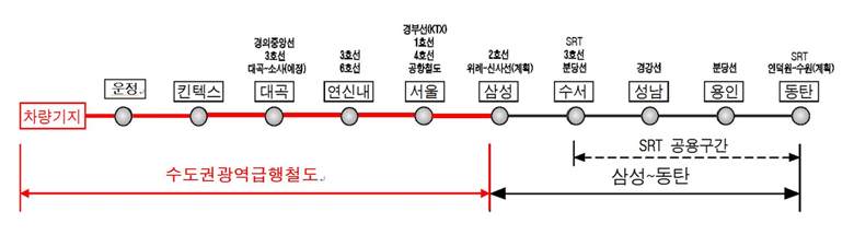 수도권 광역급행철도 A노선(BTO) 관련 그림