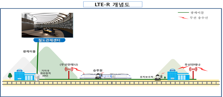 LTE-R 개념도
