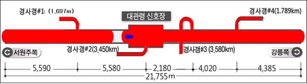 대관령 터널 노선도